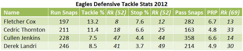 Defensive Tackle Stats 2012.png