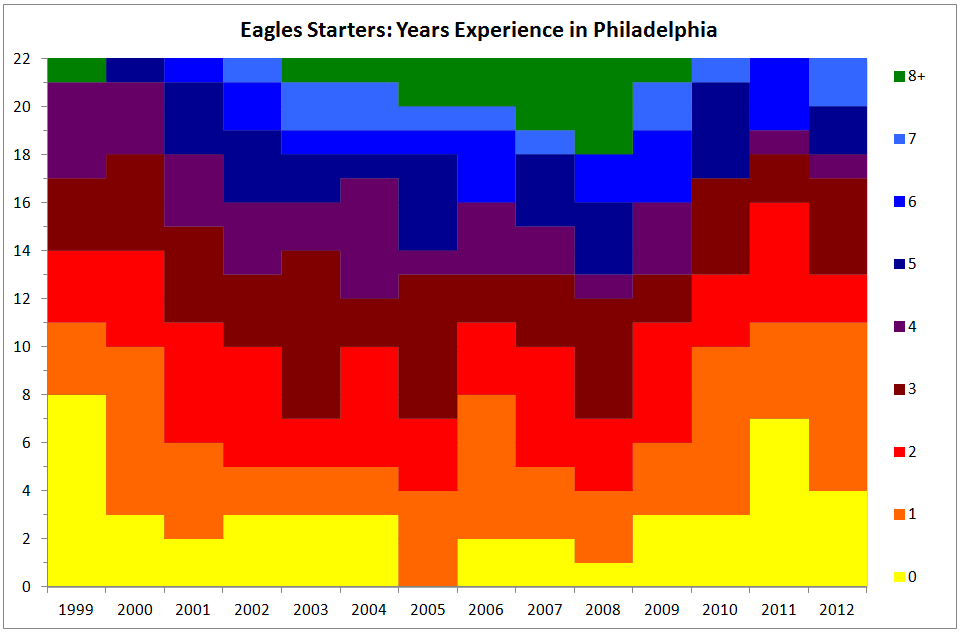Eagles starters in philly.png