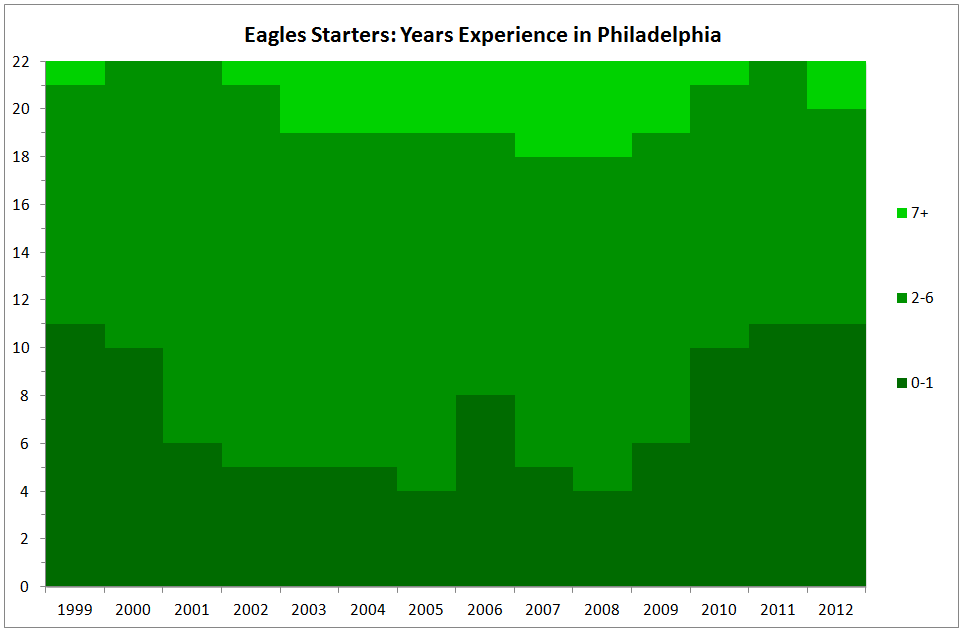 Eagles starters in philly 2.png