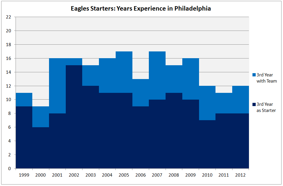 Eagles starters in philly 3.png