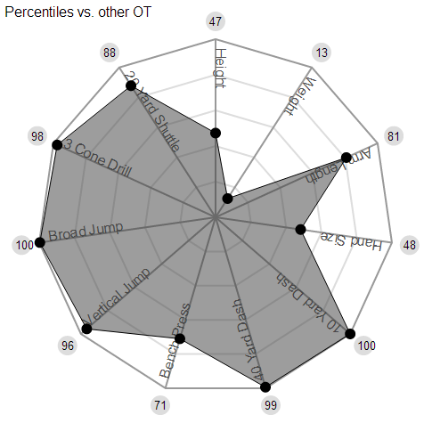 Lane Johnson combine.png