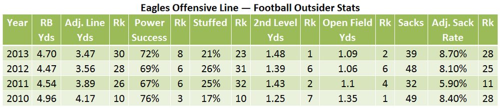 Eagles offensive line stats.png