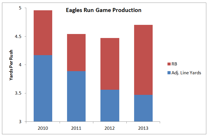 Eagles OL graph.png