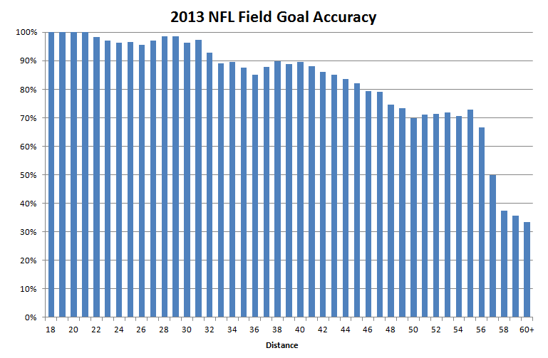 2013 Field Goal accuracy graph.png