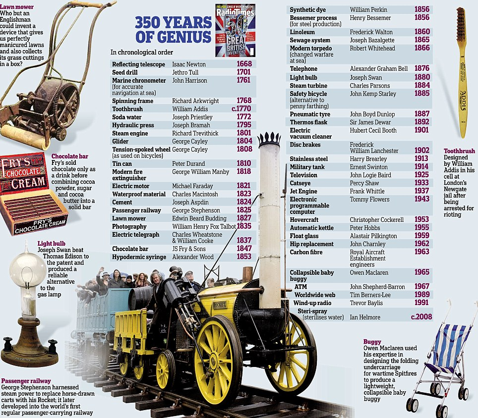 Looking over the last 250 years shows the impressive achievements of Britain.