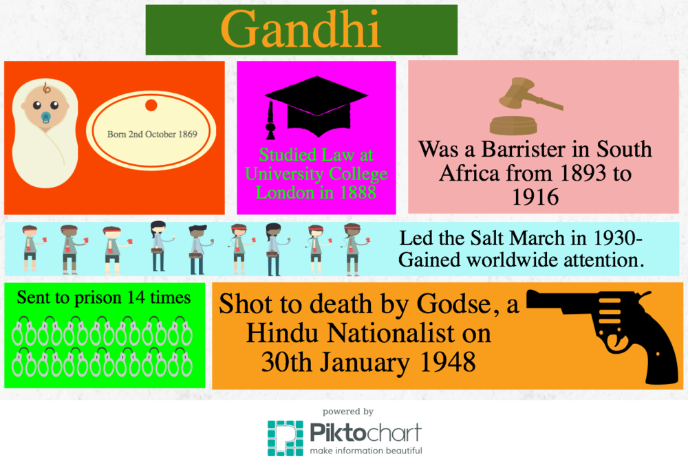 Gandhi Infographic