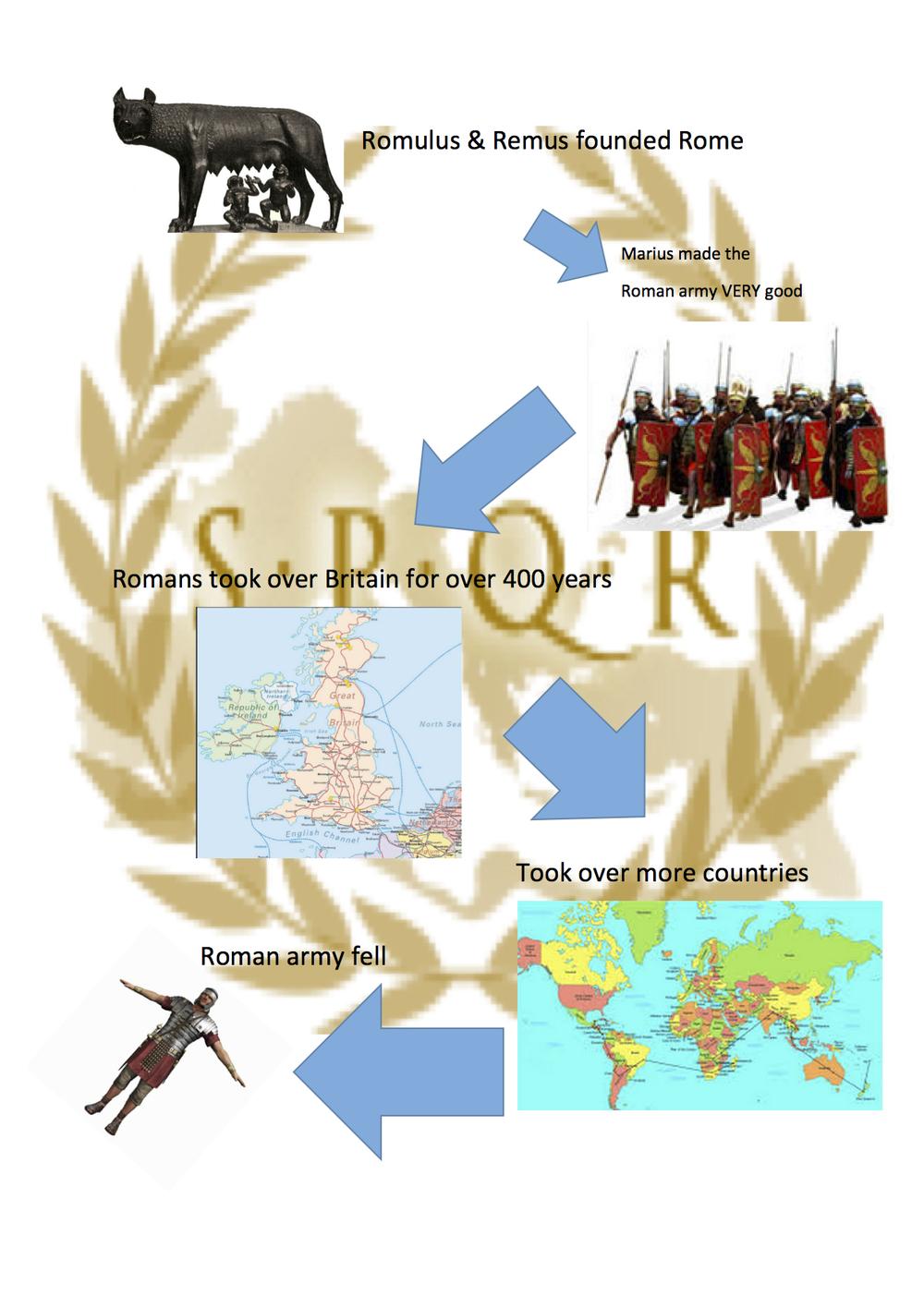 Roman infographic