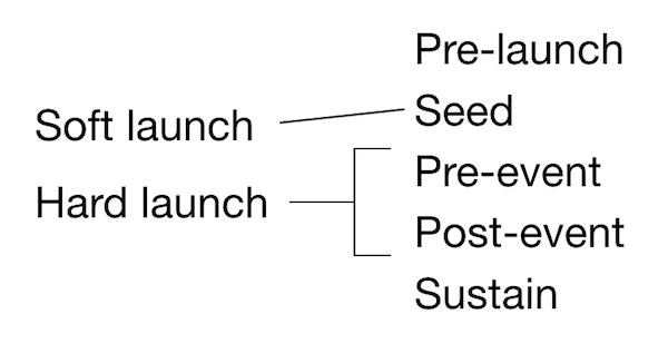 From 2 launch dates to 5 phases