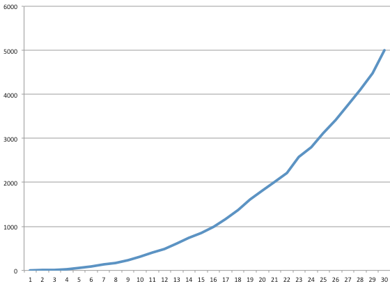ExponentialCurve.png