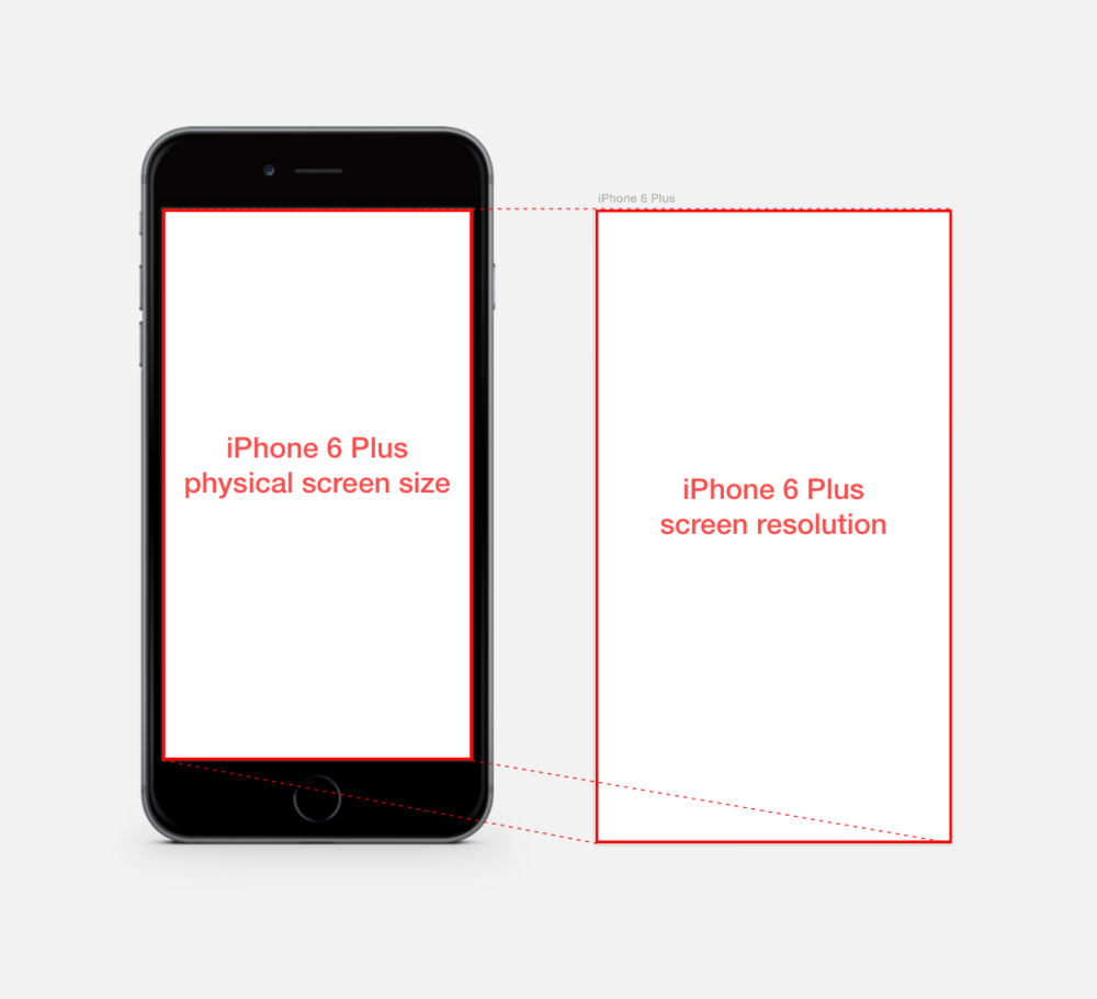 You can see the difference of iPhone 6 Plus resolution and physical size of the screen