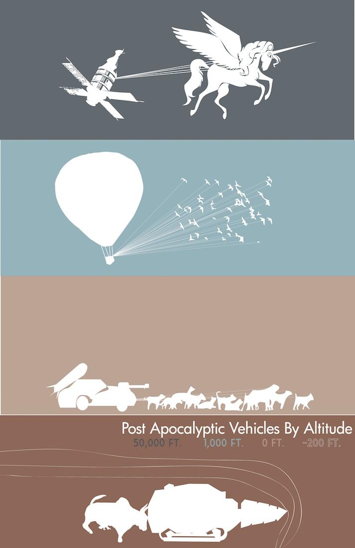 PostApocalypticVehicles