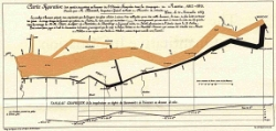 Minard's Graphic of Napoleon's Russian Campaign