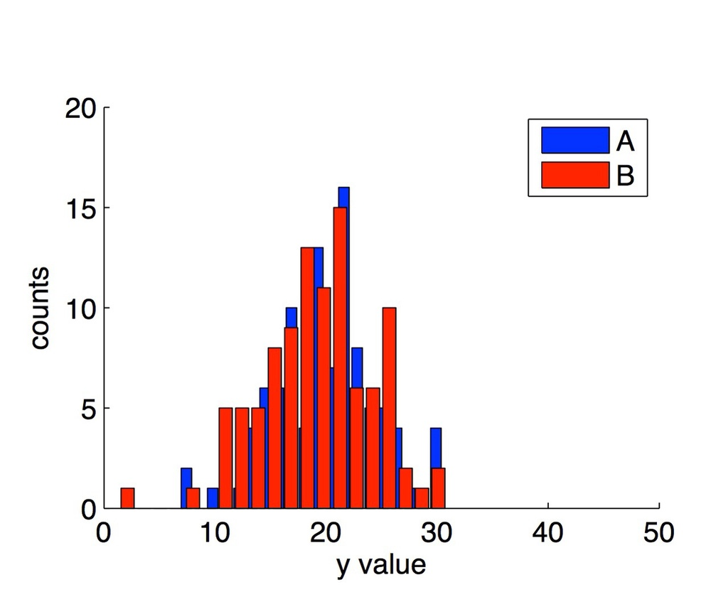 Two example histograms on a single set of axes demonstrating the default behavior