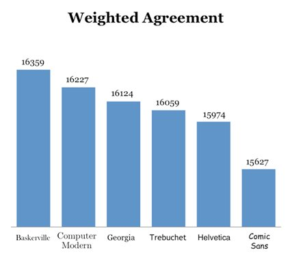 Chart by Benjamin Berman.