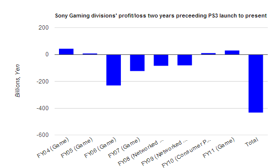 Sony-Losses.png