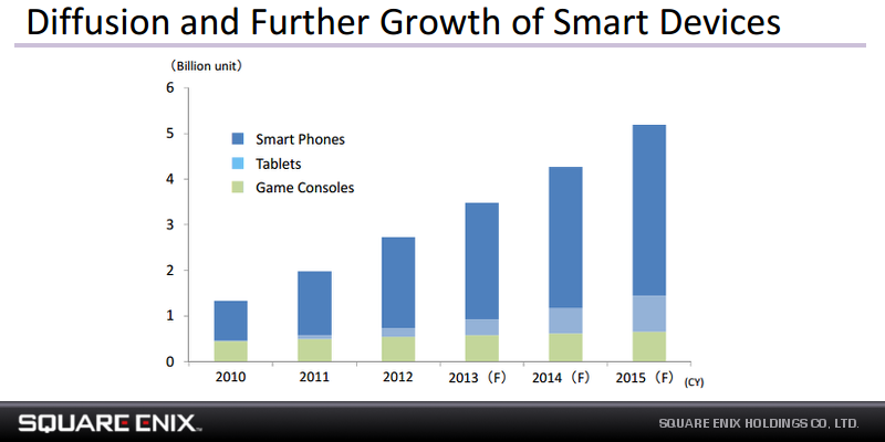 Square-Enix-Mobile-Growth.png