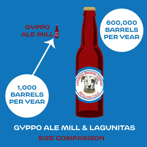 gyppo-ale-mill-and-lagunitas