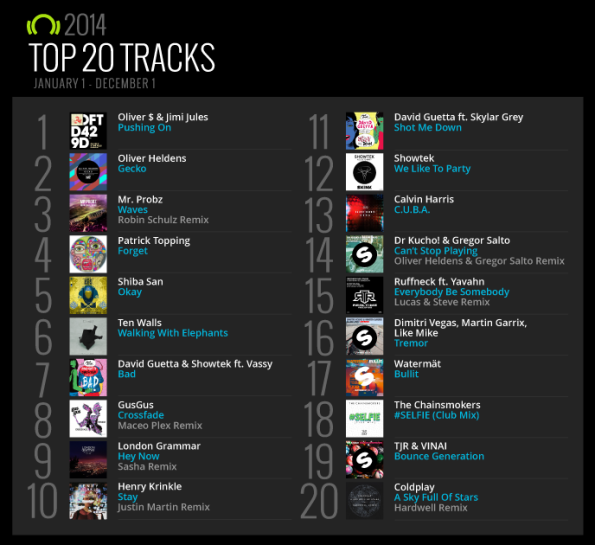 (Source: Beatport)