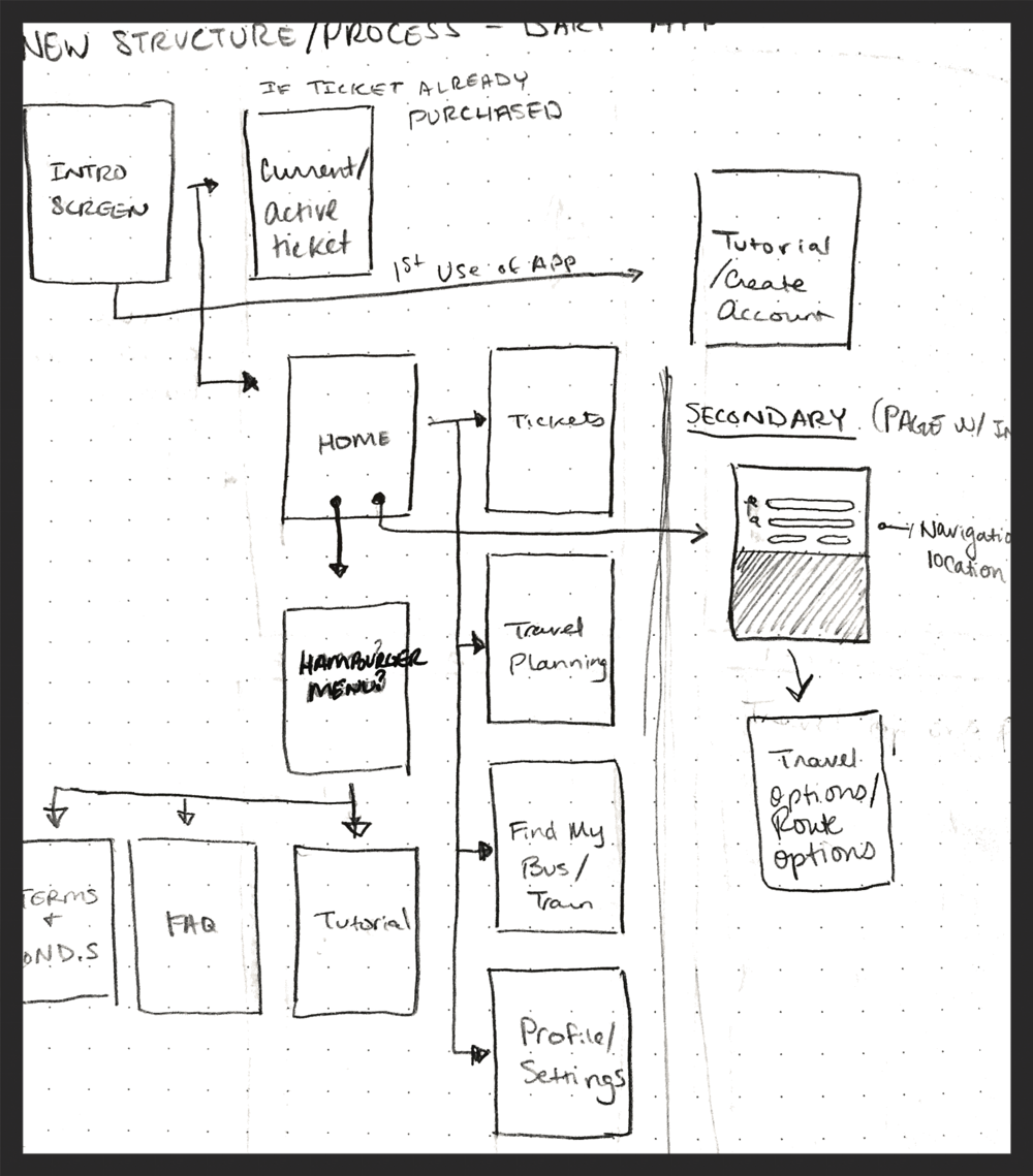 Early user flow diagram