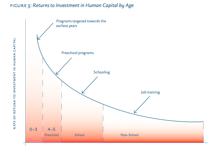 From:   15 By 15 A Comprehensive Policy Framework for Early Human Capital Investment in BC.