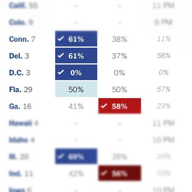 With ZERO percent of the votes in,liberal @nytimes calls #DC for #Obama. Where is Breitbart.com??