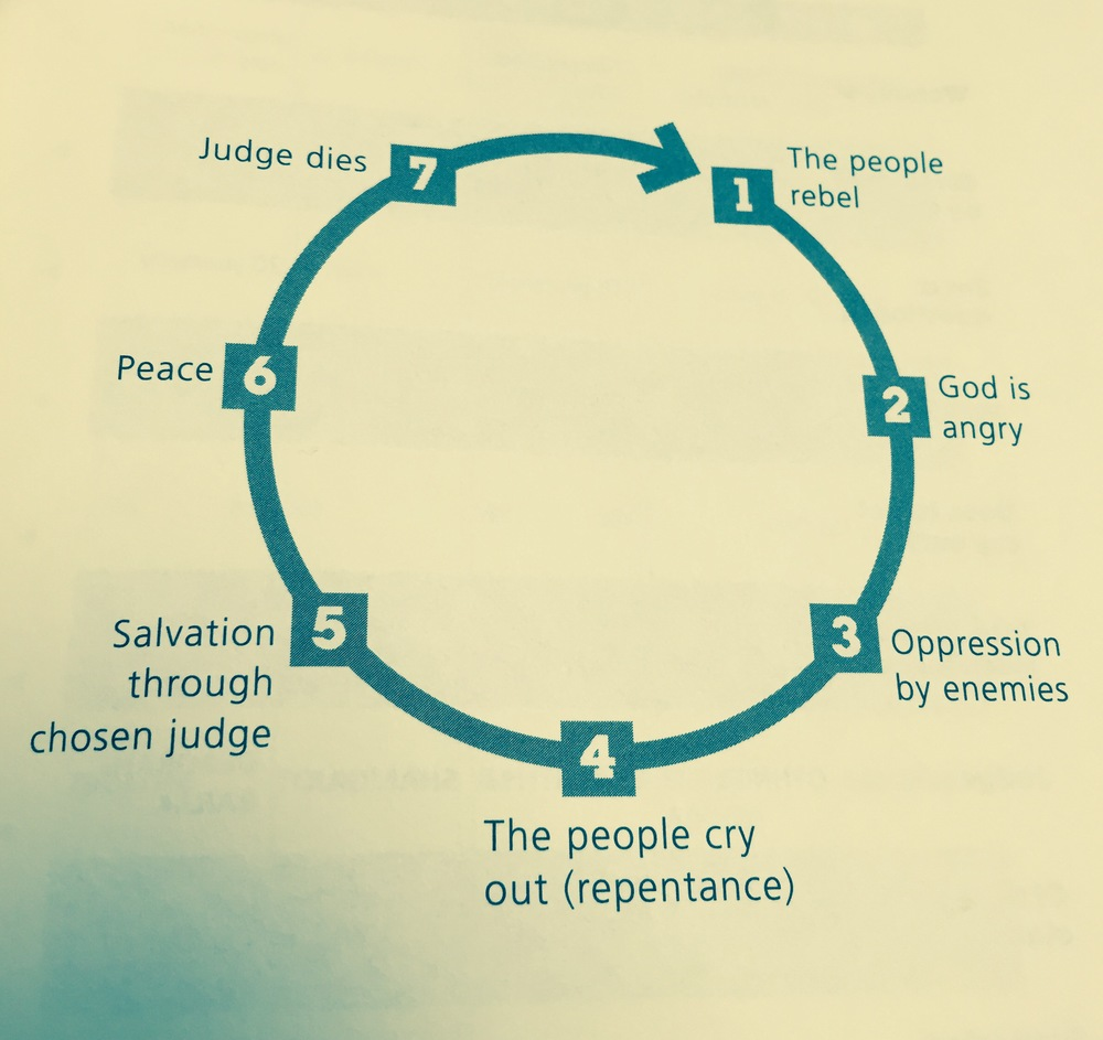 Figure 1 – The Cycle of the Judges    7