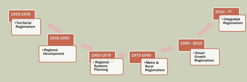 The History of Regionalism shows its emergence in the 1920s with growth of suburbs and its evolution into more integrated and collaborative governance models today. (Source: MZ Strategies, LLC 2014)