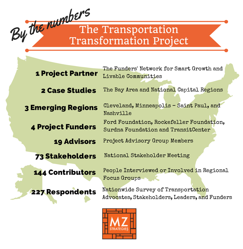 Summary of project outreach conducted by MZ Strategies, LLC. Findings presented in final report.
