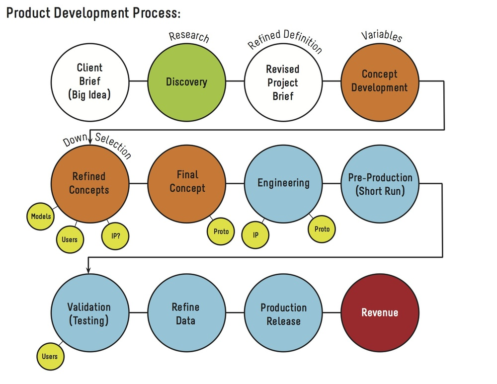 Our Design Process Redfish