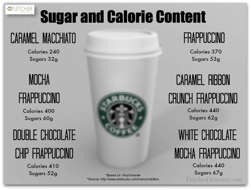 Click on the picture to go to the Starbucks Nutritional Guide information provided online.