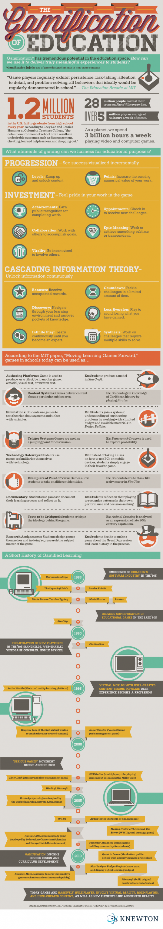 Infographics on the gamification of education.