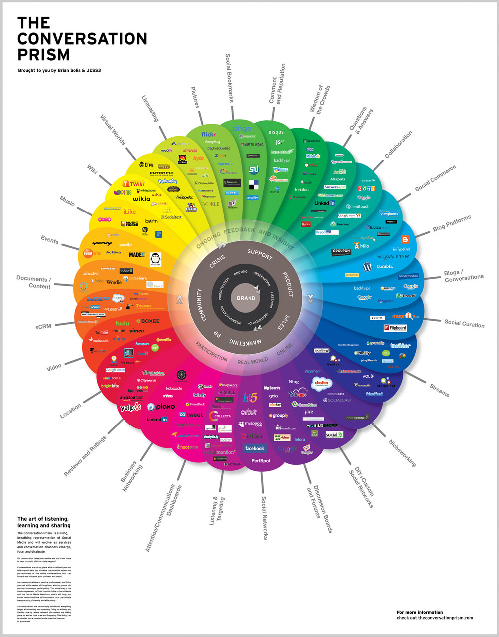 The Conversation Prism. I haven't decided if this is useful or just pretty, but at the very least it functions as a handy Mappa Mundi of the industry…