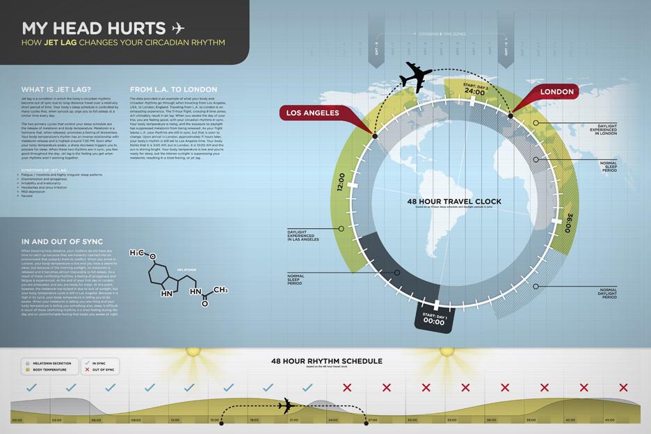 Infographics from Matt Kursmark
