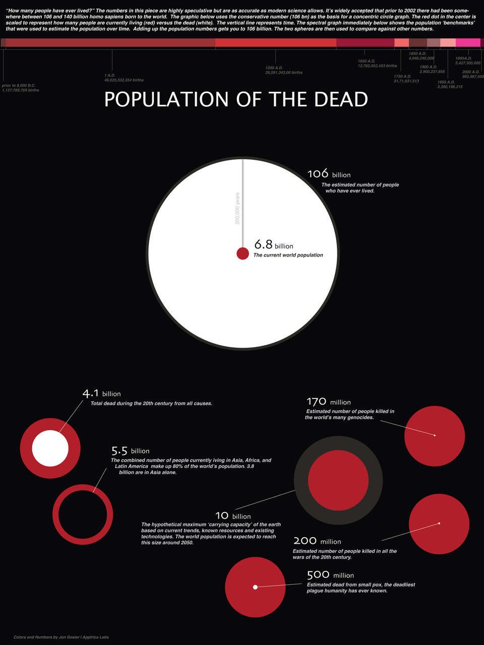 Population of the Dead Infographic.