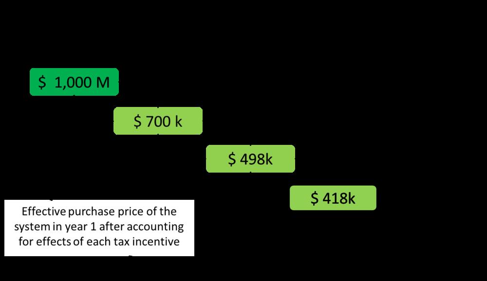 Solar tax shield.png