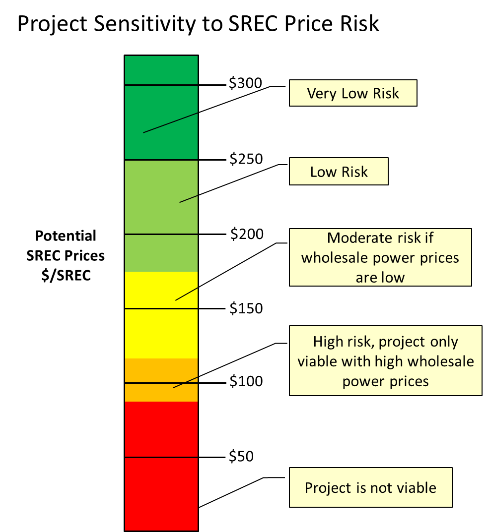 SREC Price Risk.png