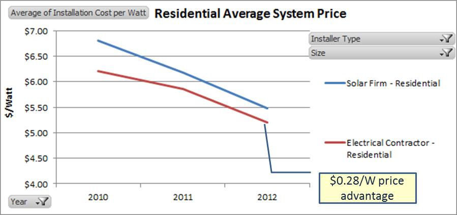 Residental EC vs SolarFirm.png