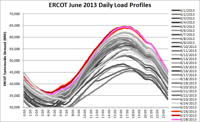 ERCOT 4CP June 13_1.png