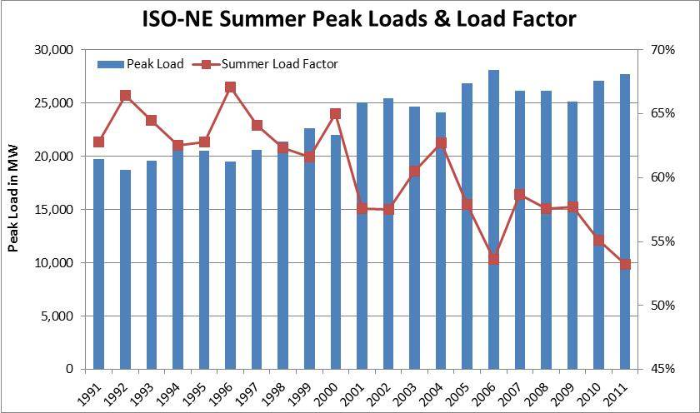 Summer Load Factor Slide.jpg