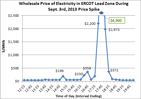 ERCOT Sept 3rd Price Spike.png