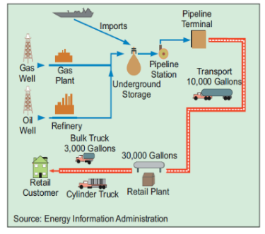 Graphic from brochure on National Propane Gas Association website available at this link.