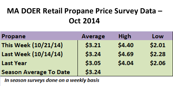 Graphic taken from MA DOER heating fuel price survey, available  at this link