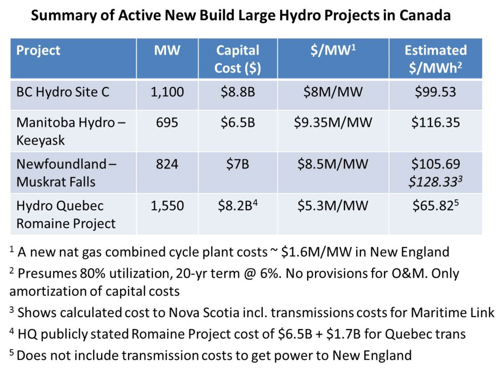 Large Hydro Costs.jpg