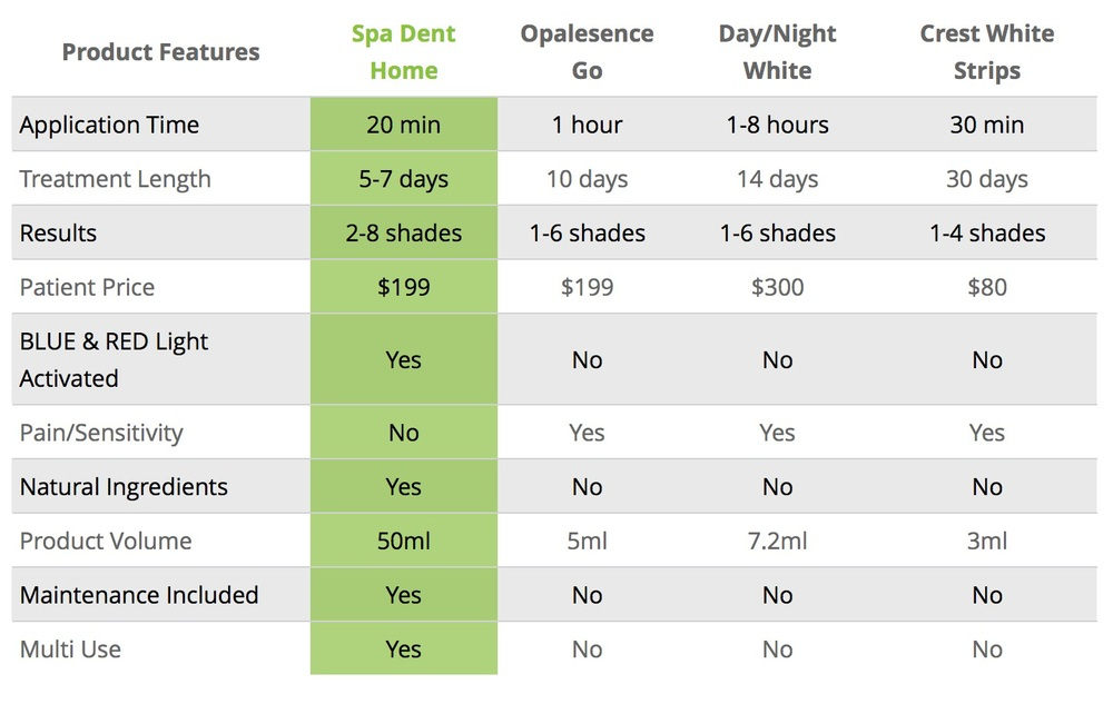 Comparison from  www.spa-dent.com