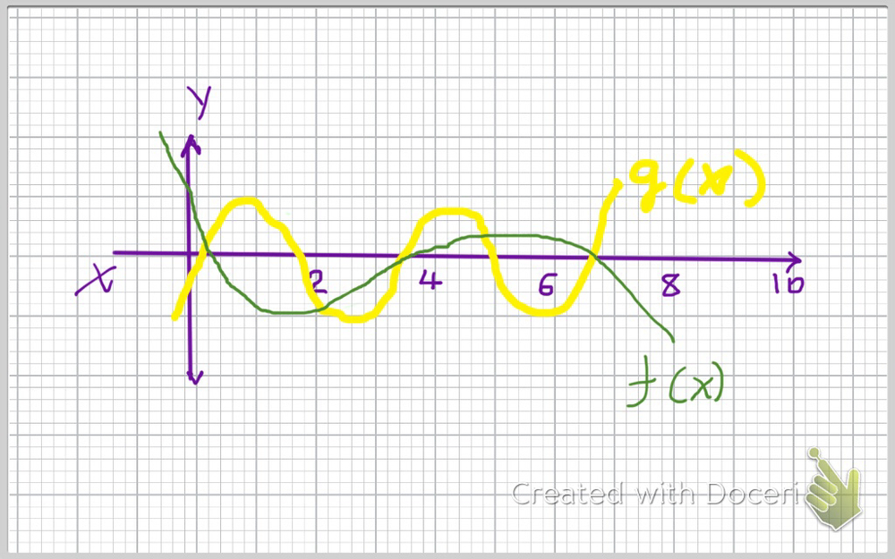 Two periodic functions July 18 2014.jpg