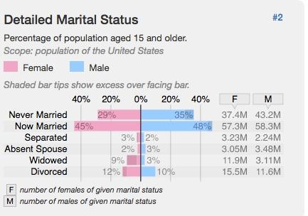2010- Marital Status in the U.S. http://statisticalatlas.com/United-States/Marital-Status