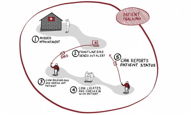 How Medic Mobile works. CHW stands for Community Health Worker. (Image from Medic Mobile's site)