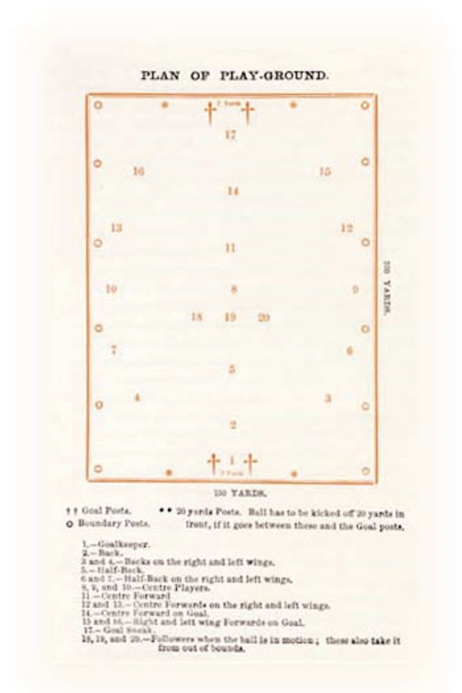 Diagram of an Australian Rules football pitch as published in The Footballer of 1880.