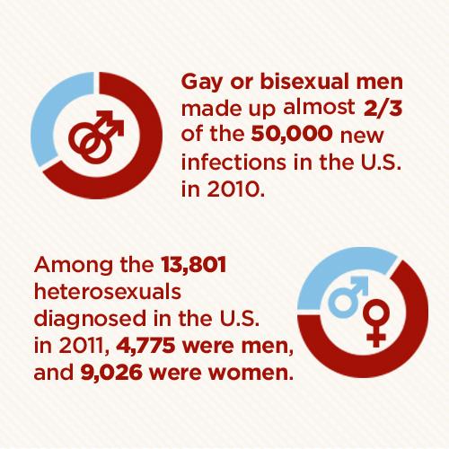 5_HIV-AIDS-Statistics.jpg