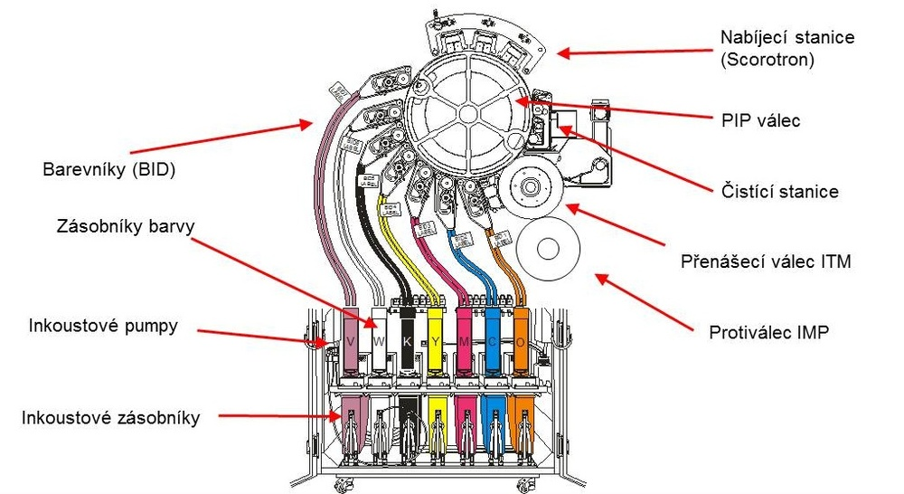 HP indigo Technologie.jpg